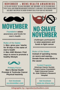 November: The Month of Men's Health Awareness